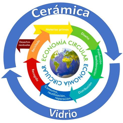 Materias primas y economía Circular en Cerámica y Vidrio